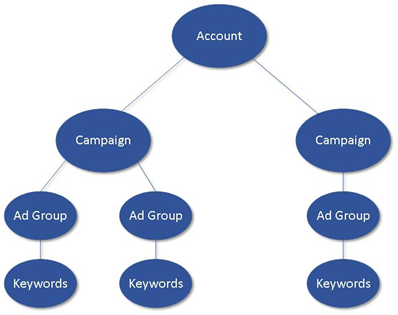 Adwords - tree.png
