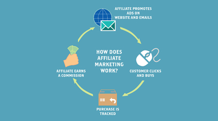 Affiliate Marketing Basic Concepts Explained